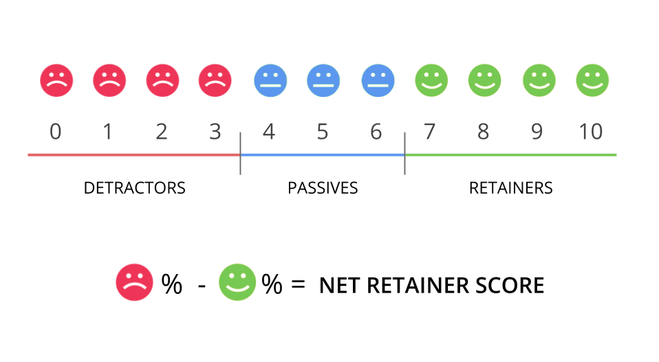 How to Measure Pricing Power and Future Retention Rates with Net Retainer Score